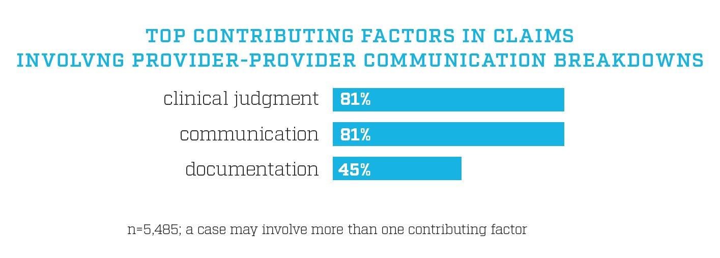 """Data chart titled, """"Top Contributing Factors in Claims Involving Provider-Provider Communication Breakdowns"""" shows Clinical Judgment has 81%, communication has 81% and documentation has 45%. The n=5,485 and a case may involve more than one contributing factor"""