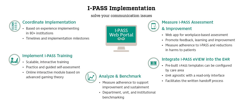 IPASS-Workflow