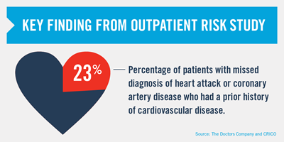 Image of text that with a illustration of a heart that says: Finding from outpatient risk study: 23% of patient with missed diagnosis of heart attack or coronary artery disease who had a prior history of cardiovascular disease.