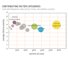 Data chart that plots relative total incurred losses for factors that contribute to medical malpractice claims, the largest of which is clinical judgment, followed by communication