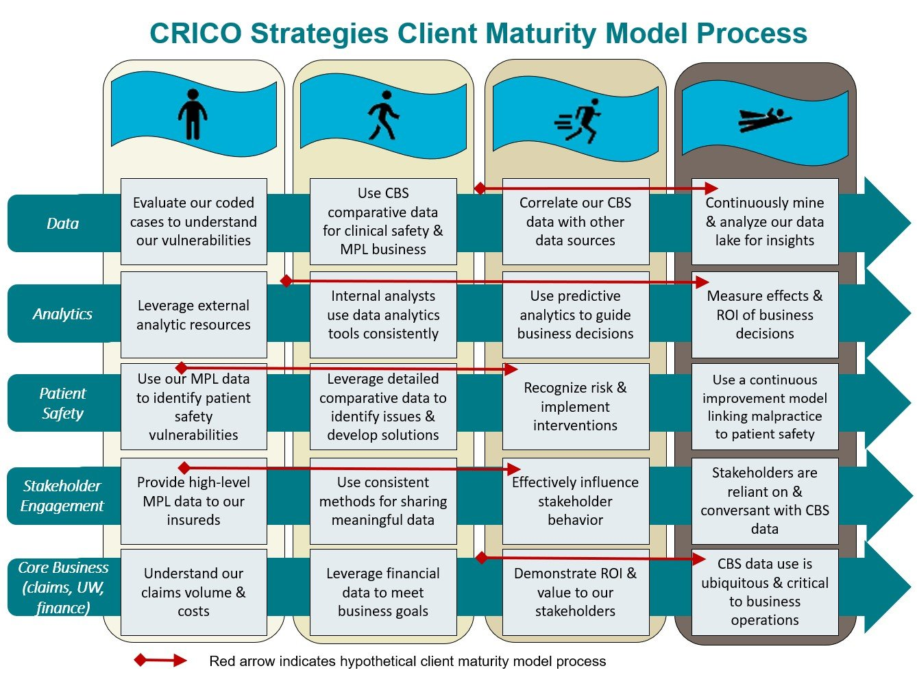 Image of the CRICO Strategies Client Maturity Model Process with columns representing Stand, Walk, Run, Fly, and rows representing Data, Analytics, Patient Safety, Stakeholder Engagement, and Core Business